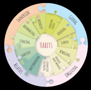Holistisch gezondheidsmodel van Happy Habits